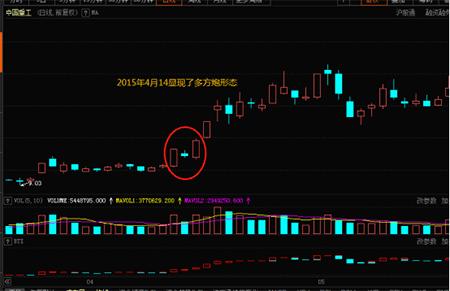 中国重工股吧:股市上的买进技能之多方