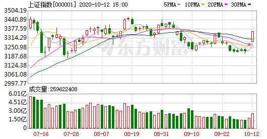 淘股吧股票论坛:两市个股几近全线上涨